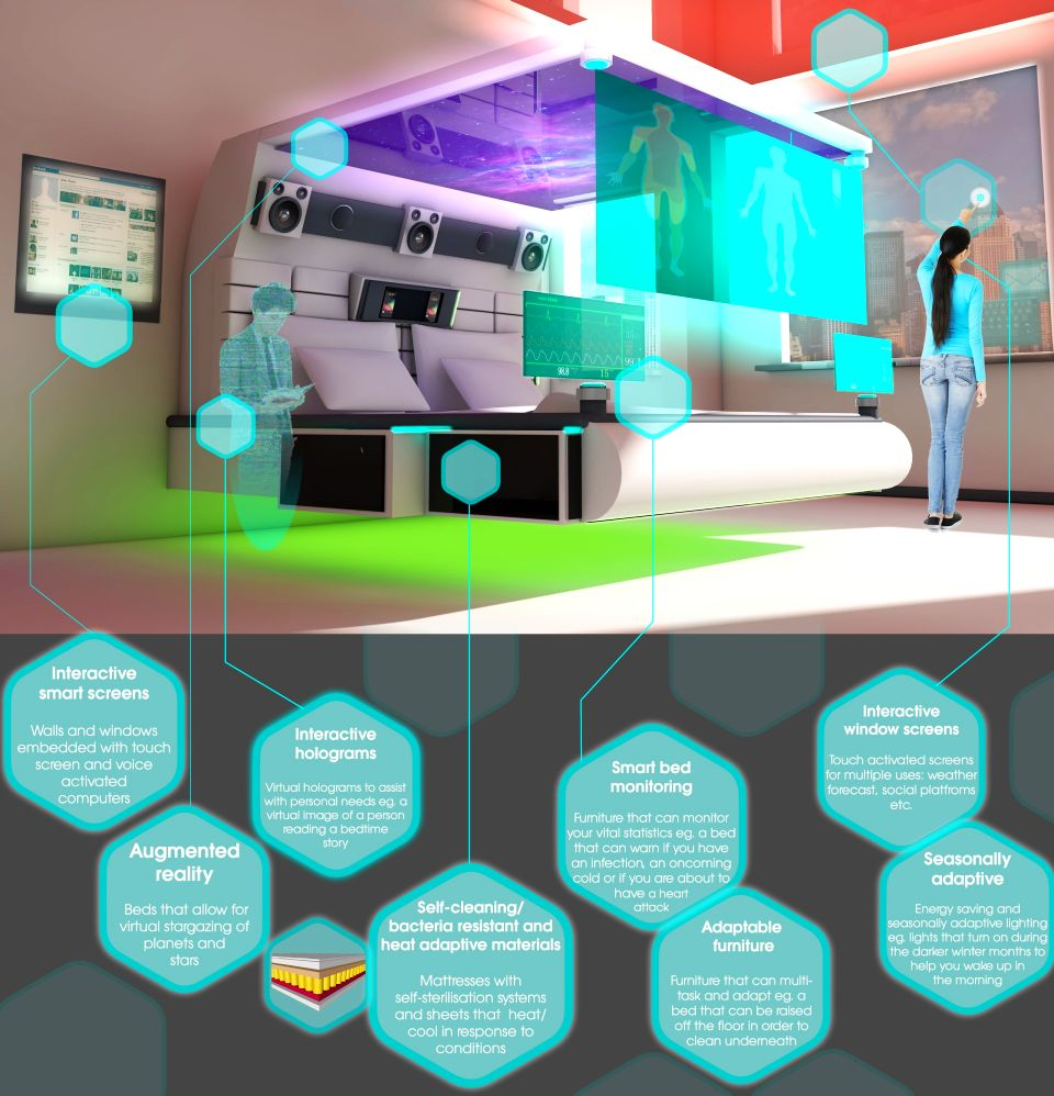Bedroom of the future by The Sleep Council
