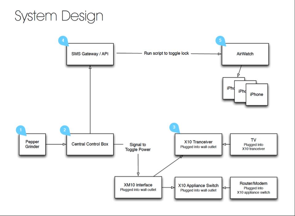 System design of Pepper Hacker