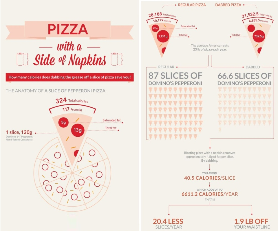 Simple pizza trick