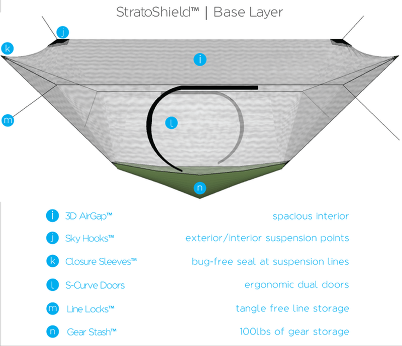Netted layer StratoShield