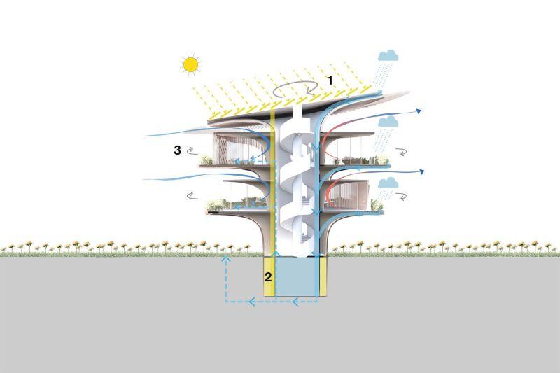 Koichi Takada Architects Visualizes Green Home of Future