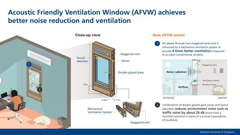 Researchers Develop Window that Reduces Outdoor Noise and Improves Ventilation